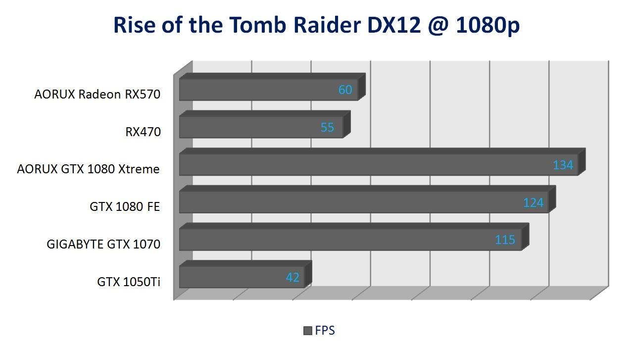 AORUS Radeon RX570 4G Review - PC TeK REVIEWS