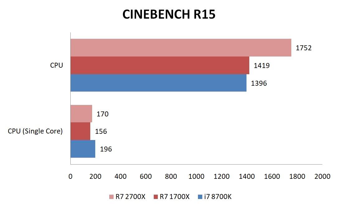 AMD Ryzen 7 2700X Processor Review - PC TeK REVIEWS